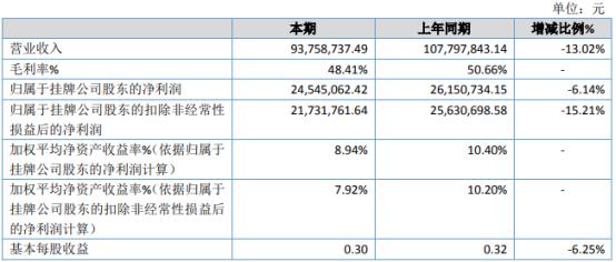 中泊防爆2020年净利下滑6.14% 利息收入较上年大幅减少