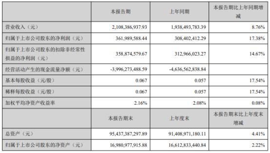 东方能源2021年第一季度净利增长17.38% 信托计划投资收益增加