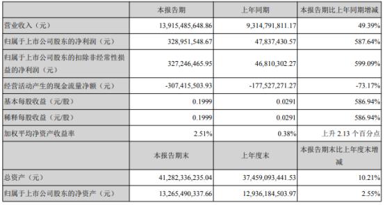 锡业股份2021年第一季度净利增长587.64% 产品销量增加