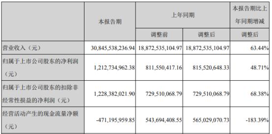 恒逸石化2021年第一季度净利增长48.71% 销售规模和销售价格均上升