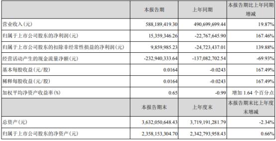 中嘉博创2021年第一季度净利1535.93万 折旧和摊销费用减少