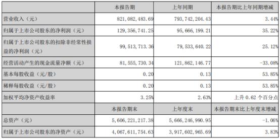 京新药业2021年第一季度净利增长35.22% 理财产品投资收益增加