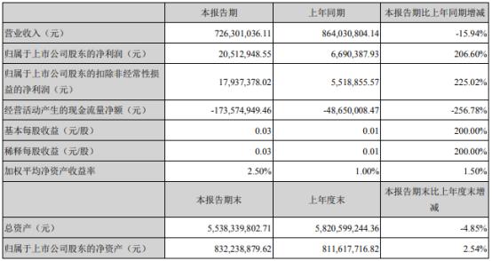 海南发展2021年第一季度净利增长206.6% 销售毛利增加
