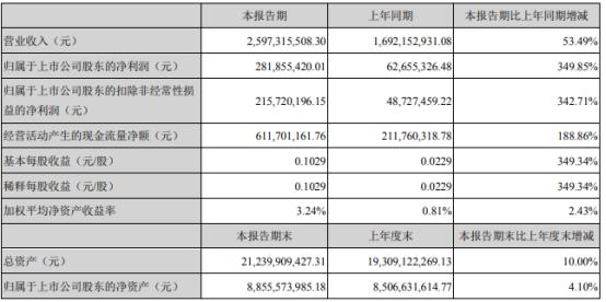 华天科技2021年第一季度净利增长349.85% 产销量增加