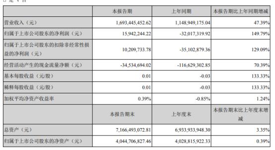 海联金汇2021年第一季度净利1594.22万 制造板块订单增长