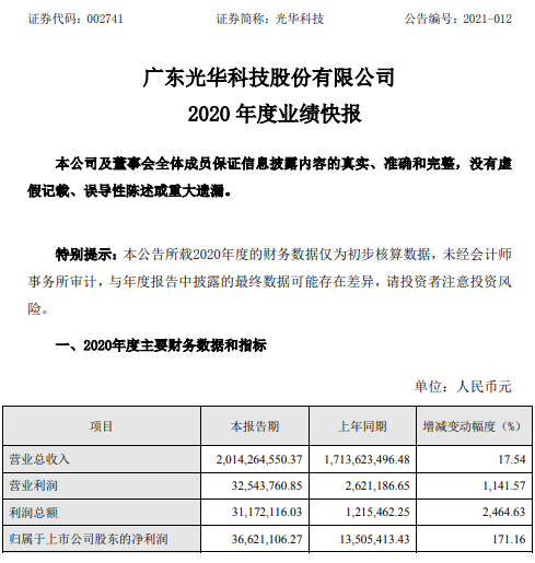 光华科技2020年度净利增长171.16% 经营规模增长