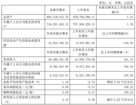 路德环境第一季度盈利838.53万较上年同期扭亏为盈