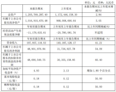 浙江仙通第一季度盈利4890万同比增长54% 研发投入增加
