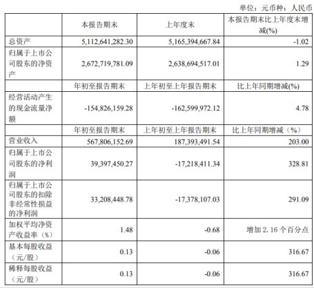 好莱客第一季度盈利3940万同比扭亏为盈 加大产品研发及设计投入