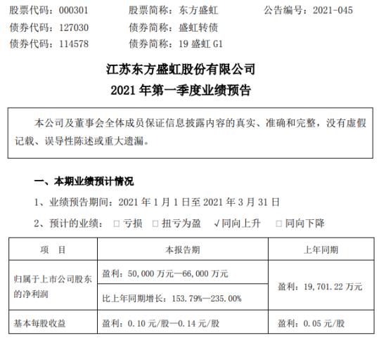 东方盛虹2021年第一季度预计净利增长153.79%-235% 行业进入复苏周期