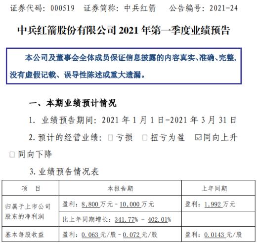 中兵红箭2021年第一季度预计净利增长342%-402% 产品销量增长