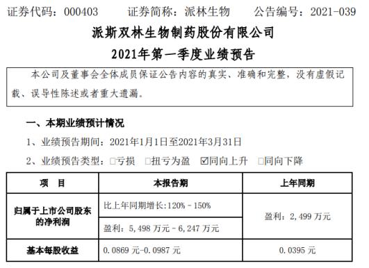 派林生物预计2021年第一季度净利润增长120%-150% 销售价格上涨