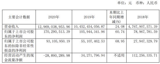 有研新材2020年净利增长60.74% 红外光学需求增长