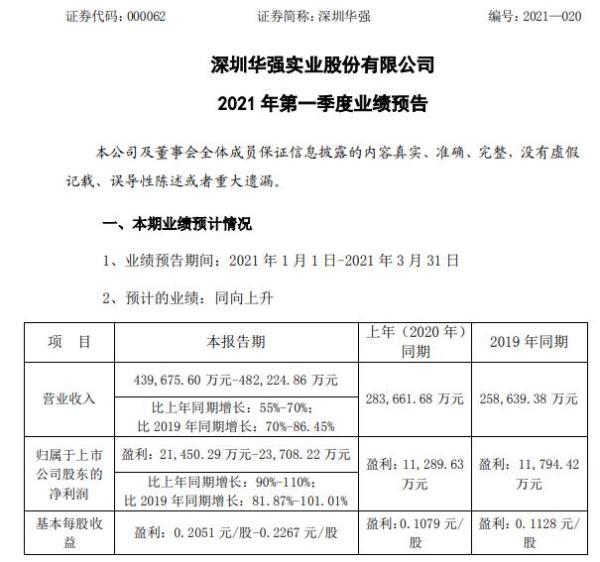 深圳华强2021年第一季度预计净利增长90%-110% 业务规模持续增长