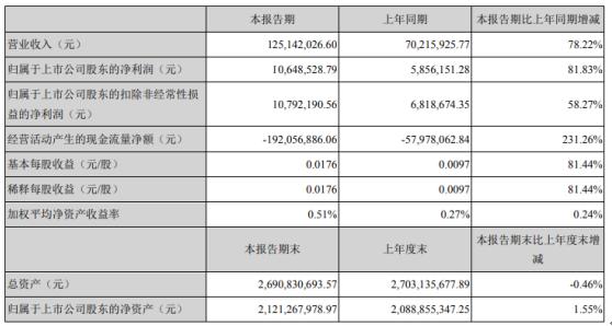 恒华科技2021年第一季度净利增长81.83% 各项工作恢复正常