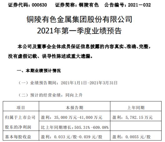 铜陵有色2021年一季度净利3.5亿-4亿增长505%-609%