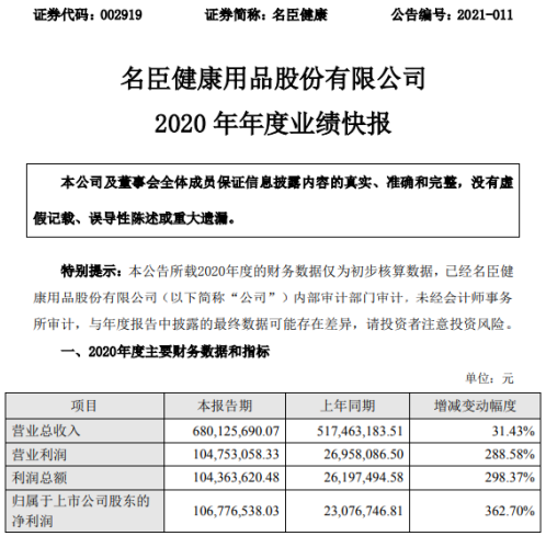 名臣健康2020年度净利增长362.7% 业绩稳中有升
