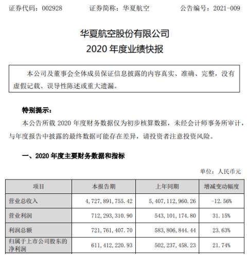 华夏航空2020年度净利增长21.74% 国内航空客运需求逐步恢复