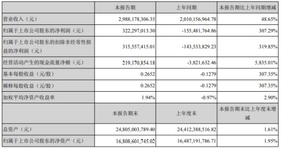 诚志股份2021年第一季度净利3.22亿 主营产品价格回升