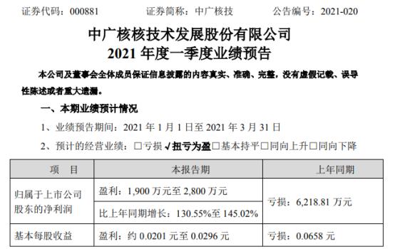 中廣核技2021年第一季度預計淨利1900萬