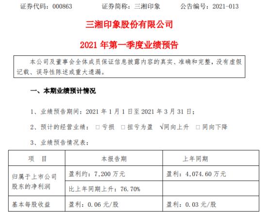 三湘印象2021年第一季度预计净利增长76.7% 项目交房结转收入增加