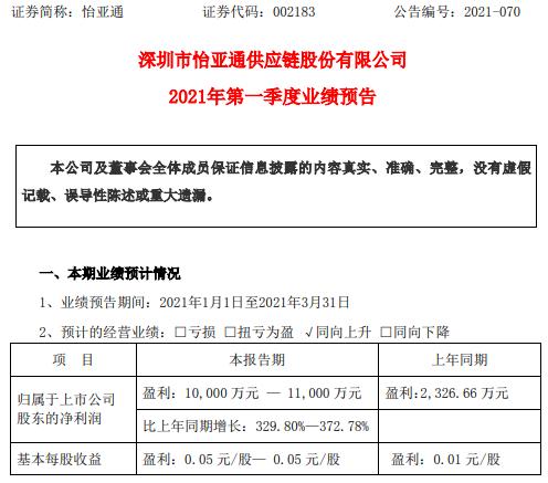 怡亚通2021年第一季度预计净利增长330%-373% 营销业务提升