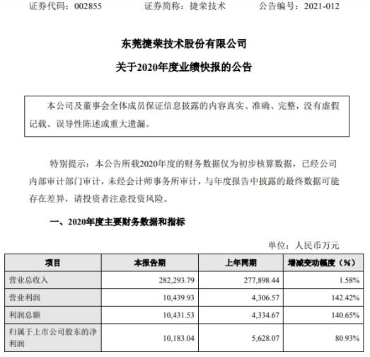 捷荣技术2020年度净利增长80.93% 产品毛利率提高