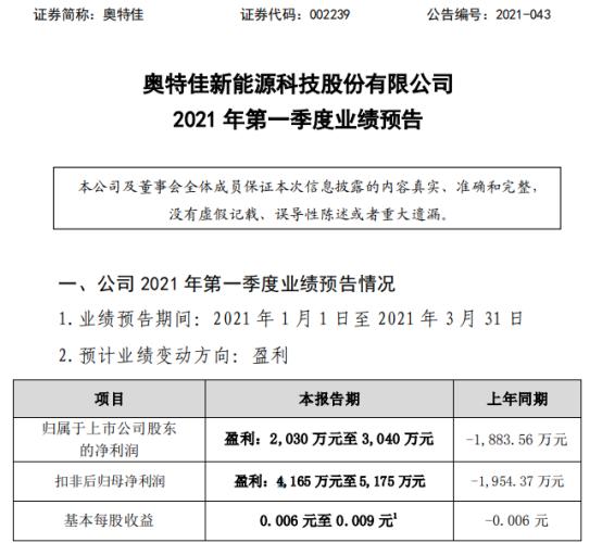 奥特佳2021年第一季度预计净利2030万-3040万 主要产品产销两旺