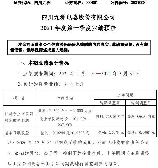 四川九洲2021年一季度净利2500万-3000万 业务量较大幅度增长