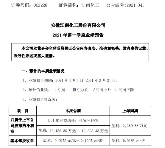 江南化工2021年一季度净利增长430%-460% 爆破工程收入增加