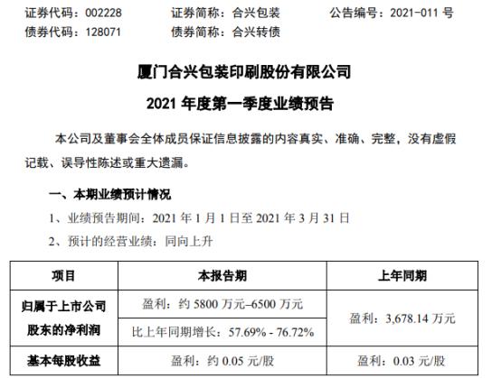 合兴包装2021年第一季度净利约5800万-6500万 同比增长58%-77%