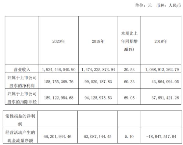 聚石化学2020年净利增长60.33% 董事长陈钢薪酬88.66万