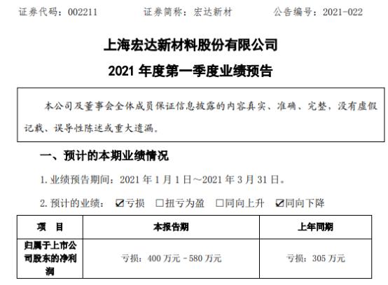 宏达新材2021年第一季度预计亏损400万-580万 部分订单调整性延后