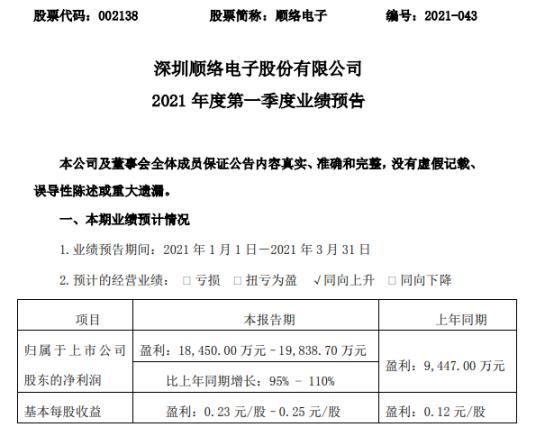 顺罗电子预计2021年第一季度净利润增长95%-110%