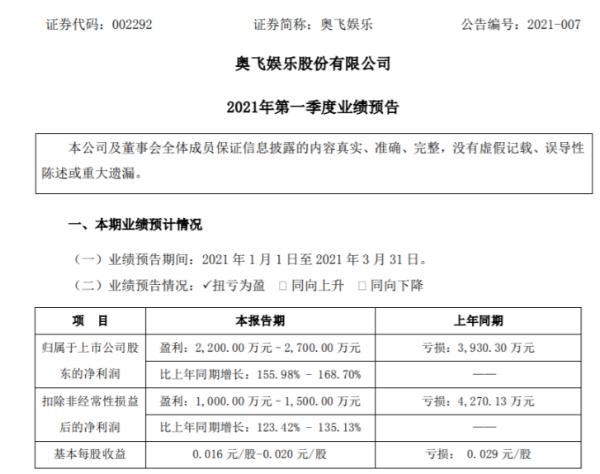 奥飞娱乐2021年第一季度预计净利2200万-2700万 业务逐步恢复
