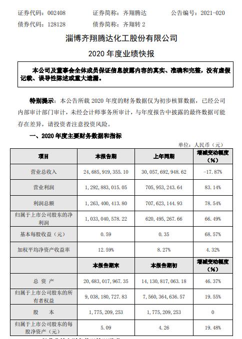 齐翔腾达2020年度净利增长66.49% 新建项目陆续投产
