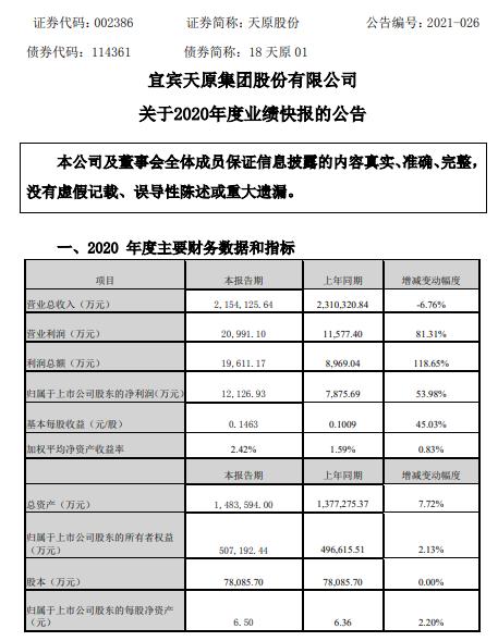 天原股份2020年度净利增长53.98% 优化运营管理降低各项费用