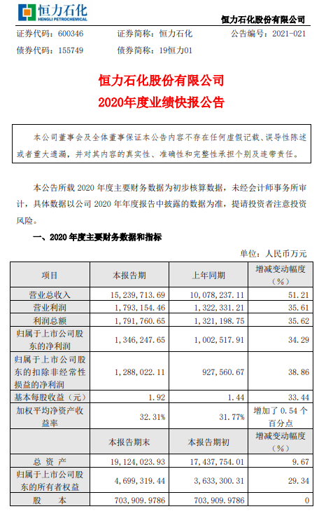 恒力石化2020年度净利增长34.29% 公司PTA项目稳定运行