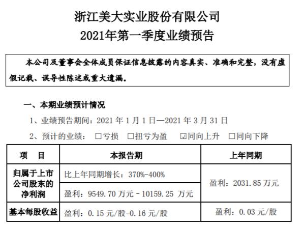 浙江美大2021年第一季度预计净利同比增长370%-400% 持续创新优化产品性能结构