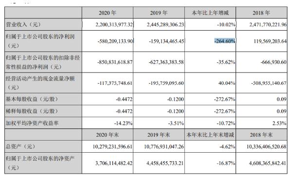 海南海药2020年亏损5.8亿同比减少264.6% 总经理赵月祥薪酬61.84万