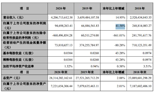 美好置业2020年净利9469.83亿元 董事长刘道明薪酬313.65万