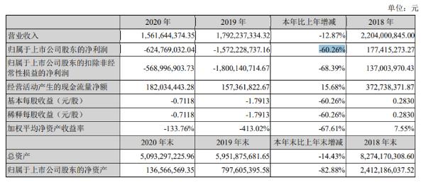 宜华健康2020年亏损6.25亿同比减少60% 董事长陈奕民薪酬60万