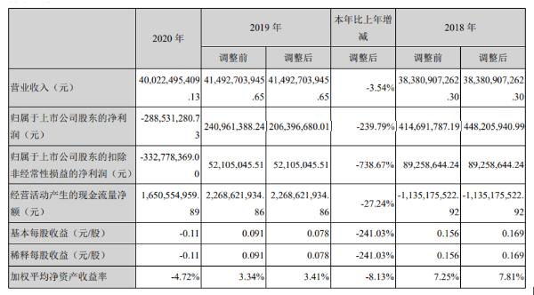 海王生物2020年亏损2.89亿同比减少239.79% 总裁张锋薪酬330.59万