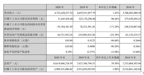 特发信息2020年净利1144.5万元同比减少96.46% 董事长蒋勤俭薪酬100.17万