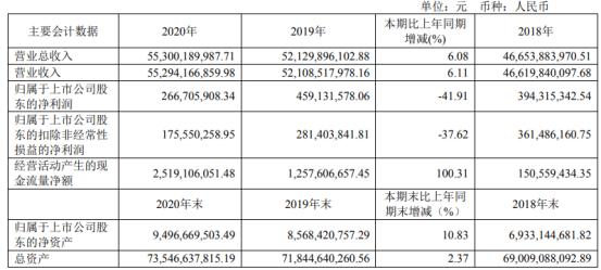 重庆建工2020年净利2.67亿下滑41.91% 董事长魏福生薪酬75.86万