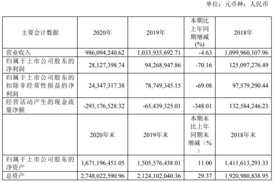深圳新星2020年净利2812.74万下滑70.16% 董事长陈学敏薪酬97.5万