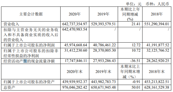 牧高笛2020年净利4597.47万增长12.72% 董事长陆暾华薪酬43.25万