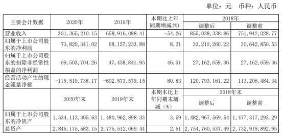 申通地铁2020年净利7382.03万增长8.31% 总经理金卫忠薪酬16.6万