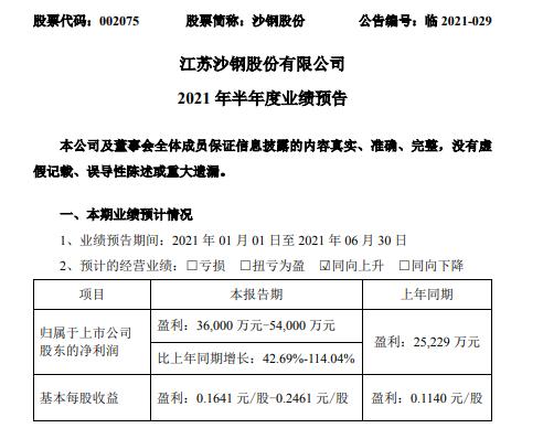 沙钢股份2021年上半年预计净利3.6亿-5.4亿增长42.69%-114.04%钢材销售价格上升