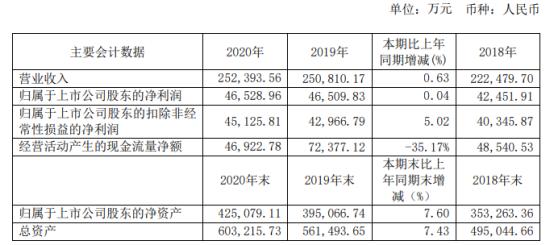 中国科传2020年净利4.65亿增长0.04% 董事长林鹏薪酬222.75万